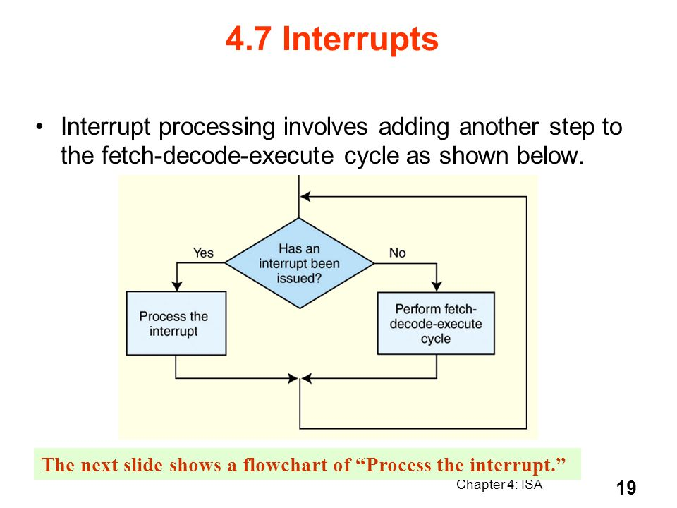 4.7 Interrupts Interrupt processing involves adding another step to the fetch-decode-execute cycle as shown below.