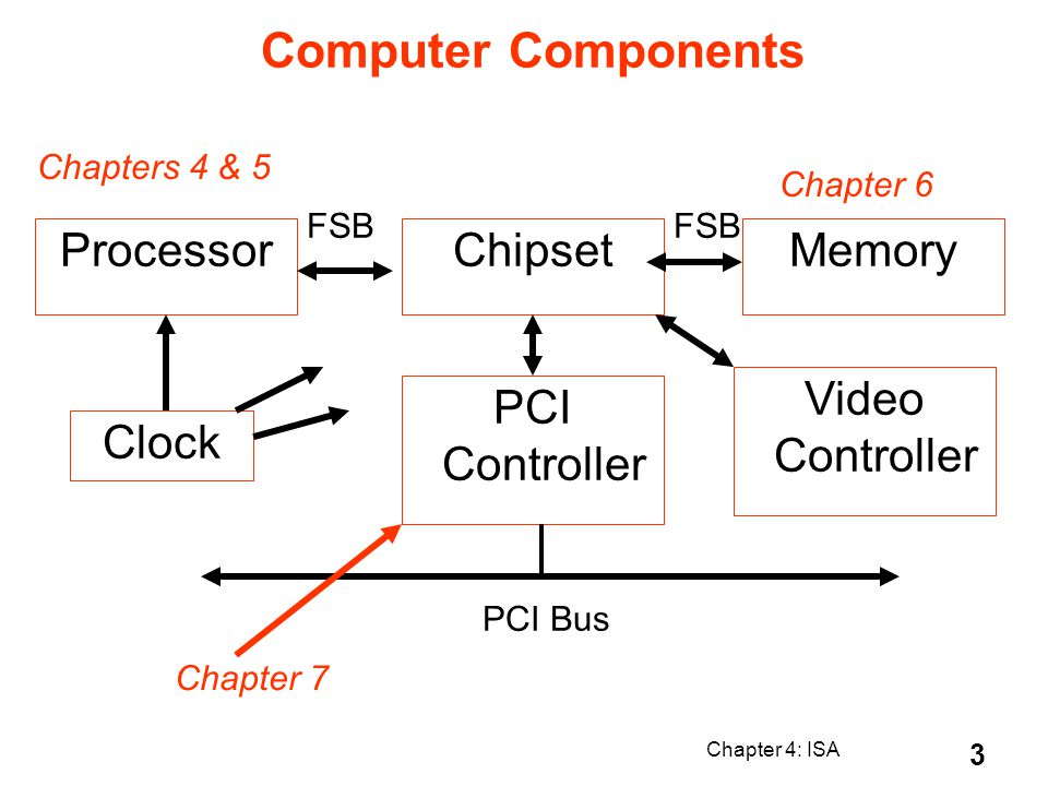 Computer Components Processor Chipset Memory Video Controller