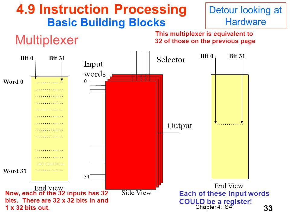 4.9 Instruction Processing