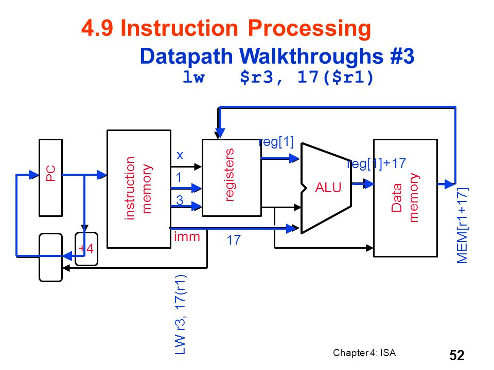 4.9 Instruction Processing Datapath Walkthroughs #3 lw $r3, 17($r1)