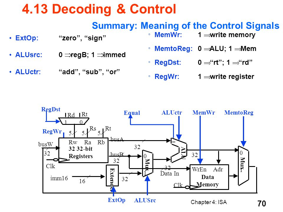 Summary: Meaning of the Control Signals
