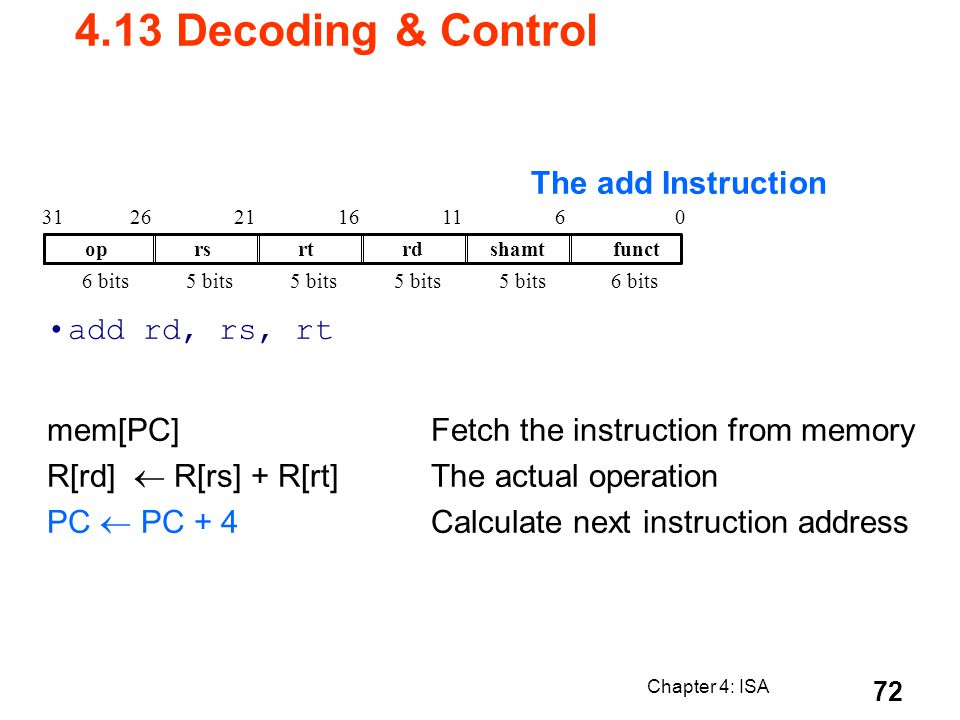 4.13 Decoding & Control The add Instruction add rd, rs, rt