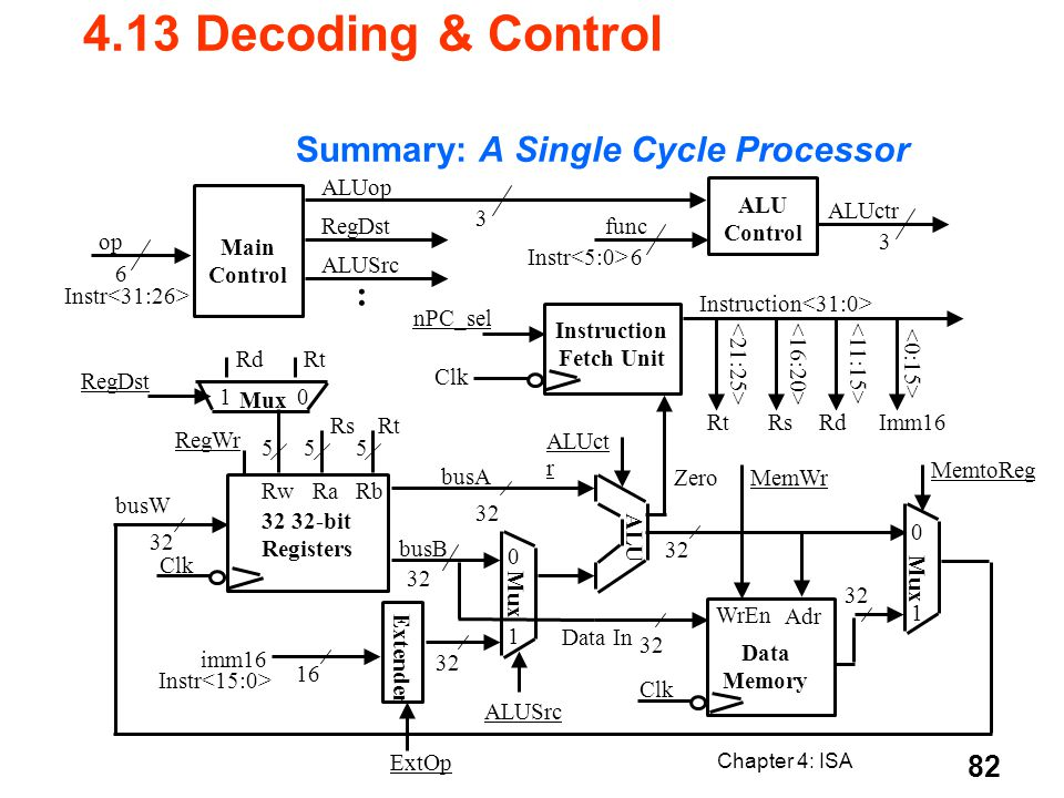 Summary: A Single Cycle Processor