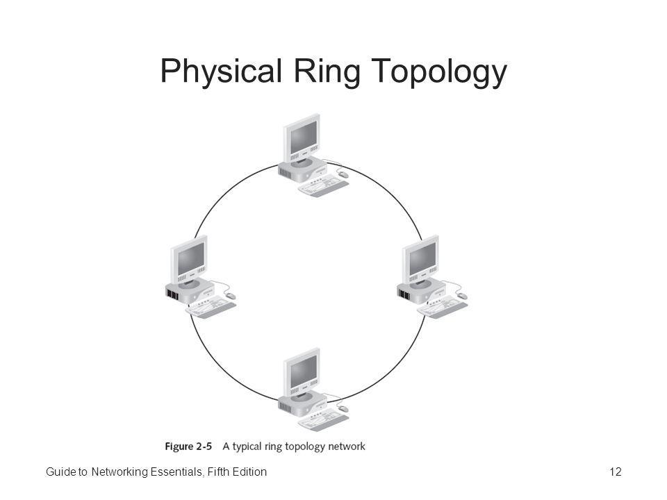 Physical Star Logical Ring