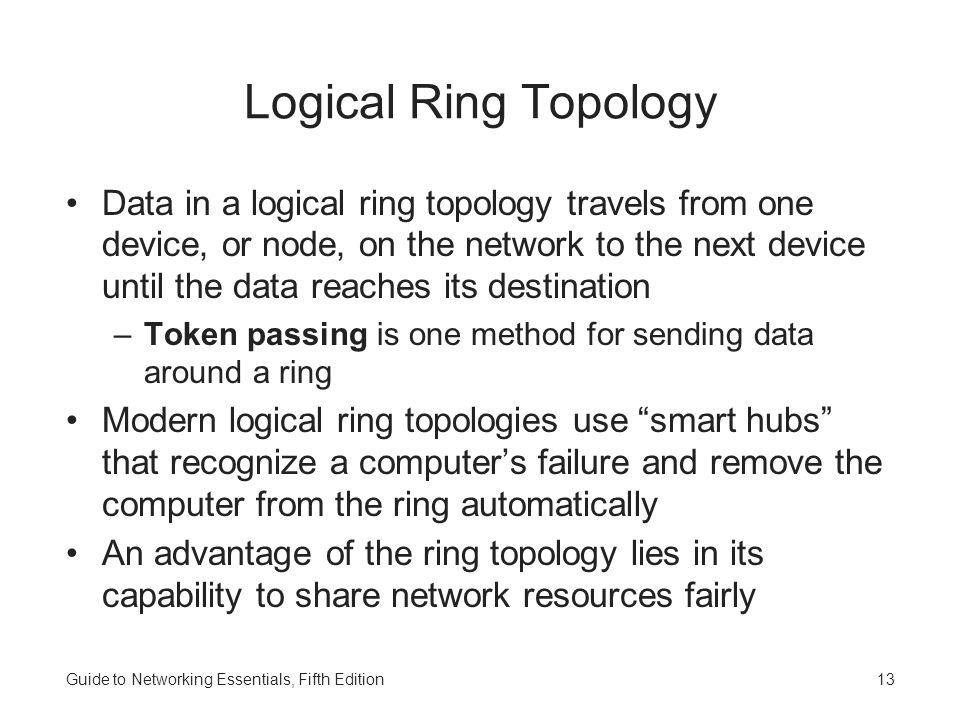 Logical Ring Topology