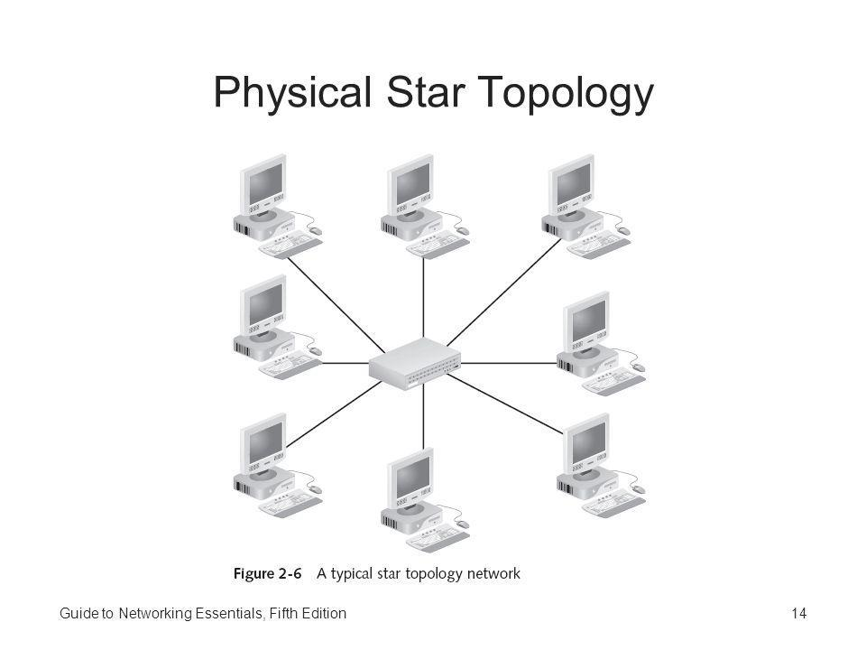 Physical Star Topology