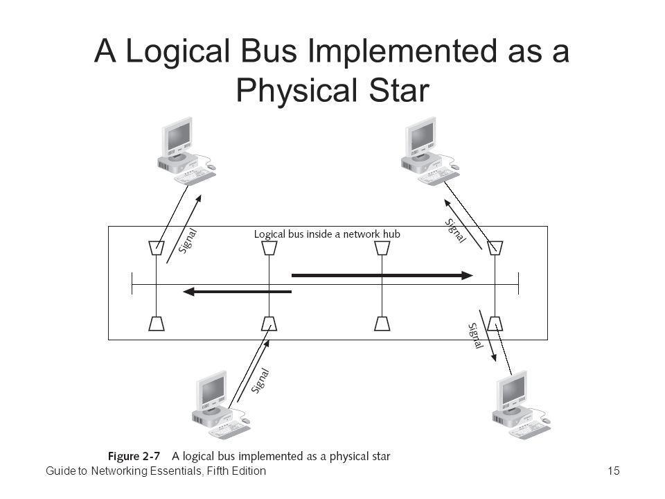 A Logical Bus Implemented as a Physical Star