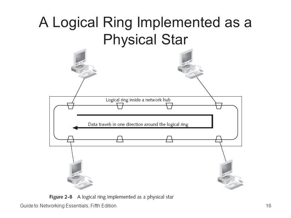 A Logical Ring Implemented as a Physical Star