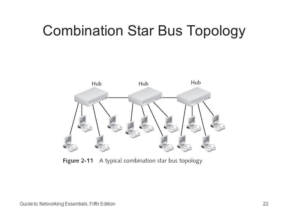 Combination Star Bus Topology