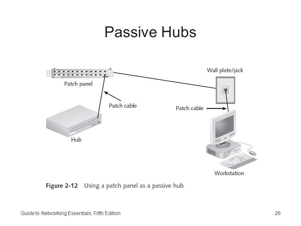 Passive Hubs Guide to Networking Essentials, Fifth Edition
