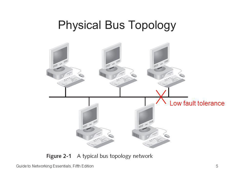 Physical Bus Topology Low fault tolerance