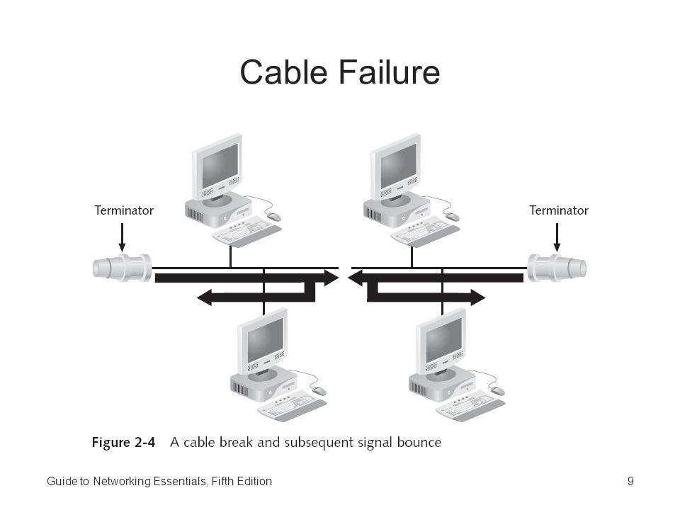 Cable Failure Guide to Networking Essentials, Fifth Edition
