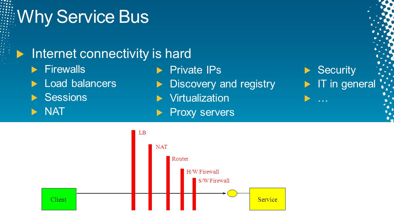 Why Service Bus Internet connectivity is hard Firewalls Load balancers