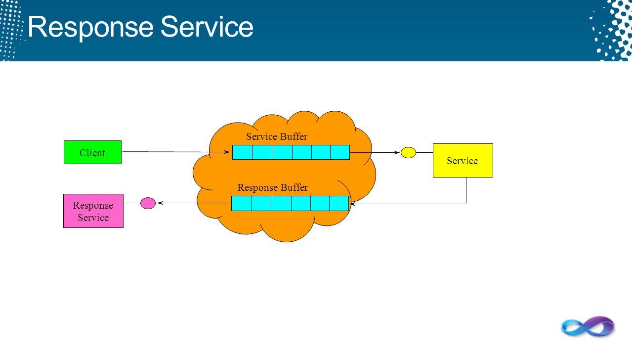 Response Service Service Buffer Client Service Response Buffer