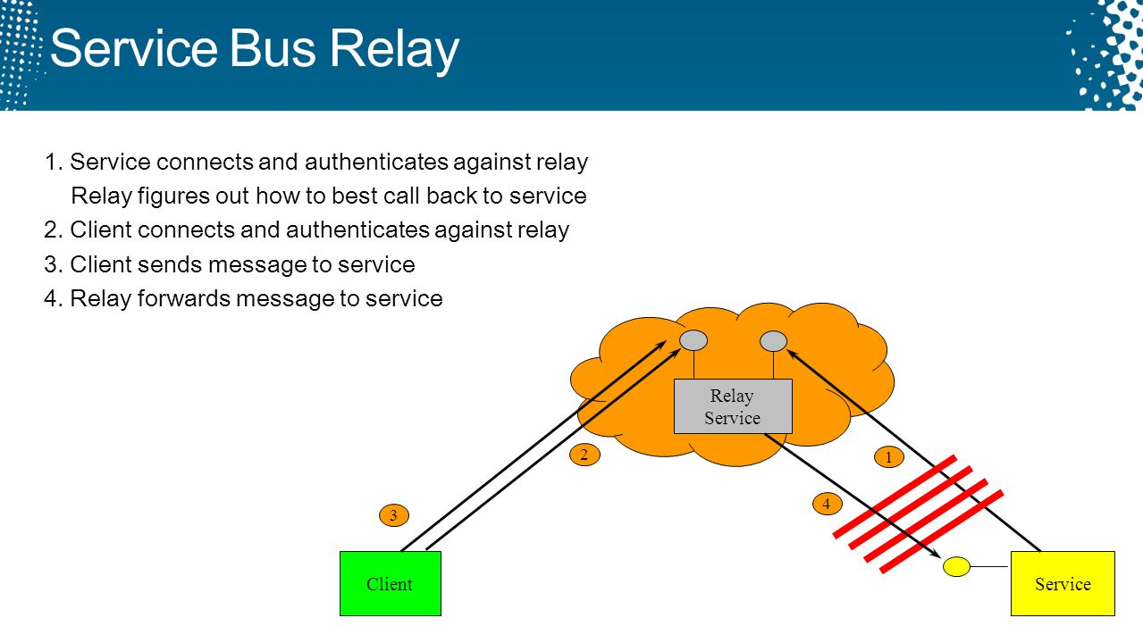 Service Bus Relay 1. Service connects and authenticates against relay