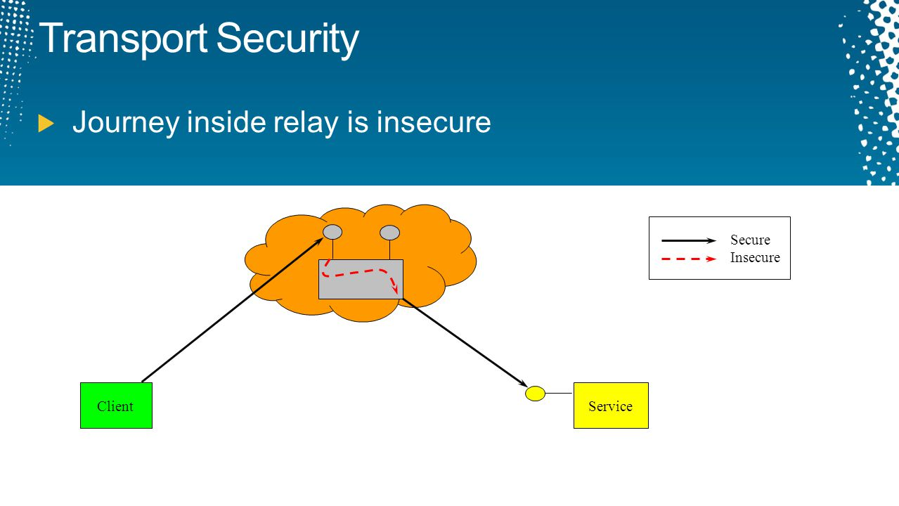 Transport Security Journey inside relay is insecure Secure Insecure