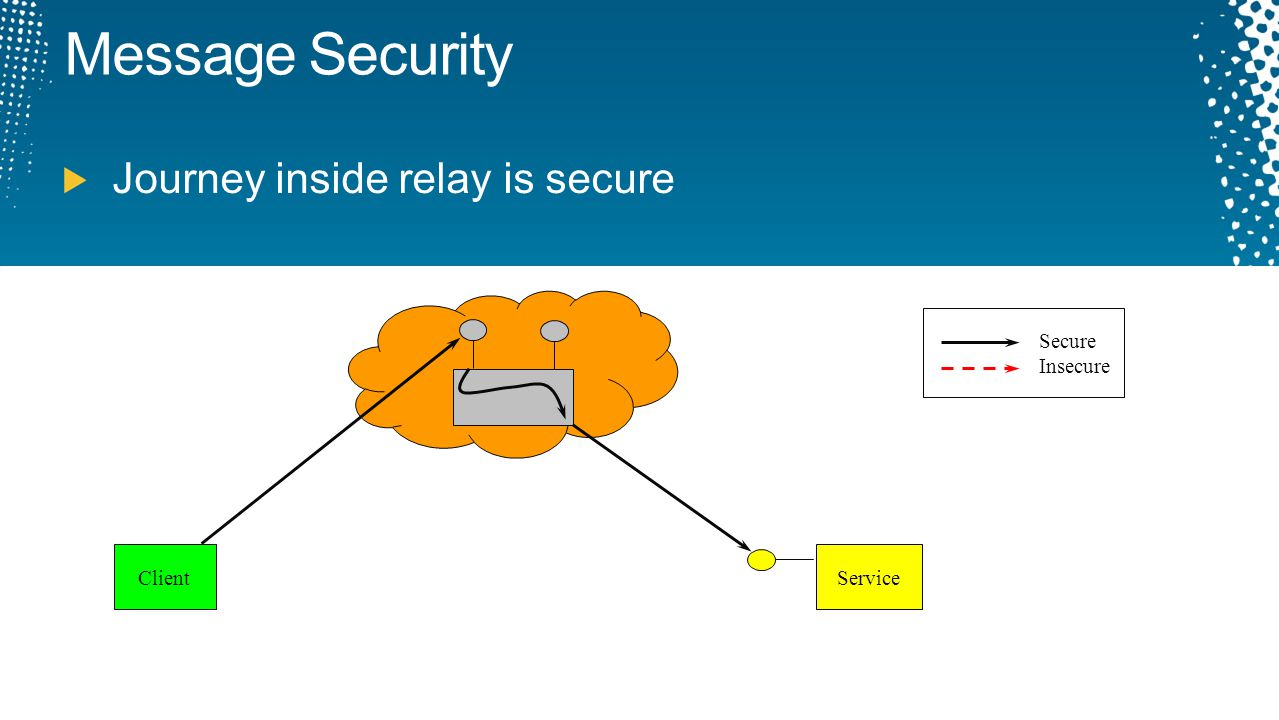 Message Security Journey inside relay is secure Secure Insecure Client
