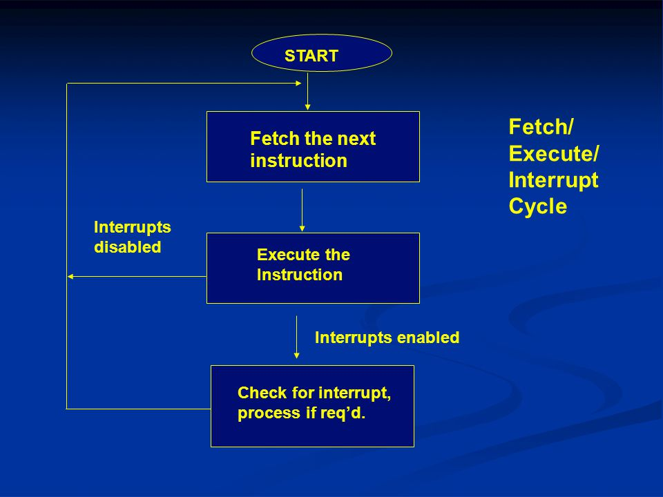 Fetch/ Execute/ Interrupt Cycle Fetch the next instruction START