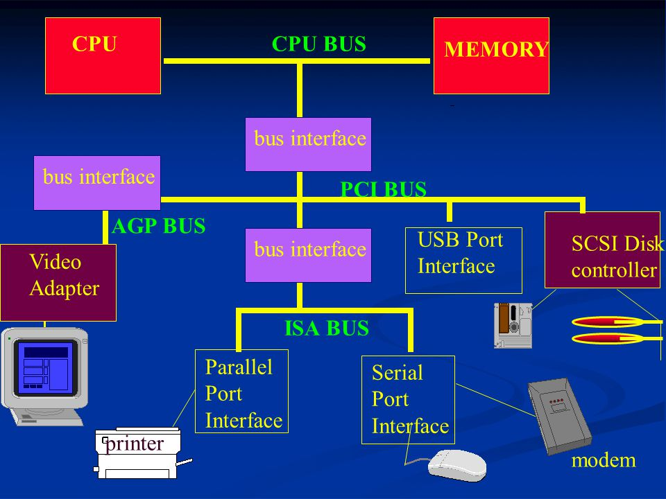 CPU CPU BUS. MEMORY. bus interface. bus interface. PCI BUS. AGP BUS. USB Port. Interface. bus interface.