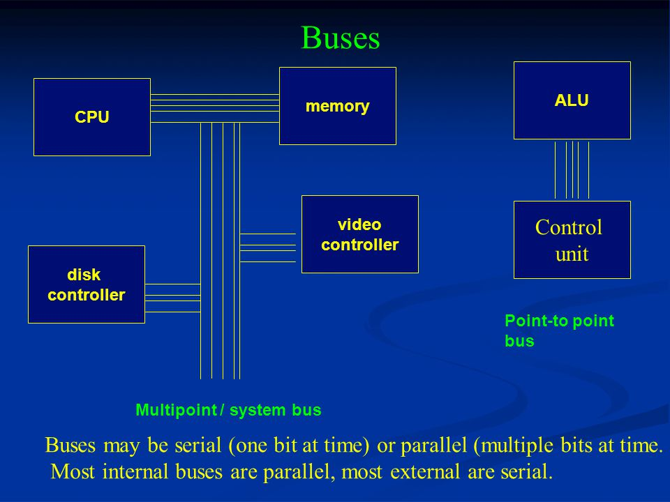 Buses ALU. Control. unit. CPU. video. controller. memory. disk. Point-to point. bus. Multipoint / system bus.