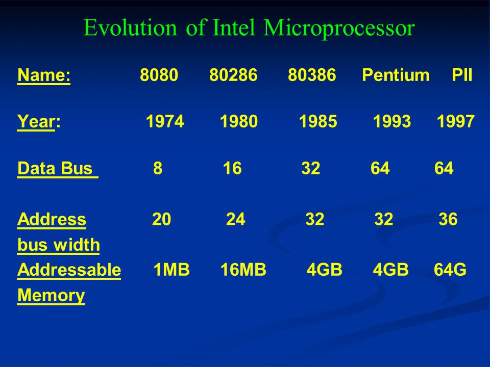 Evolution of Intel Microprocessor