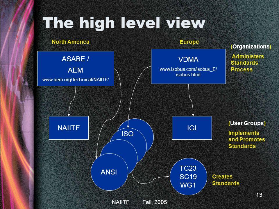 The high level view VDMA ASABE / AEM NAIITF IGI ISO ANSI TC23 SC19 WG1