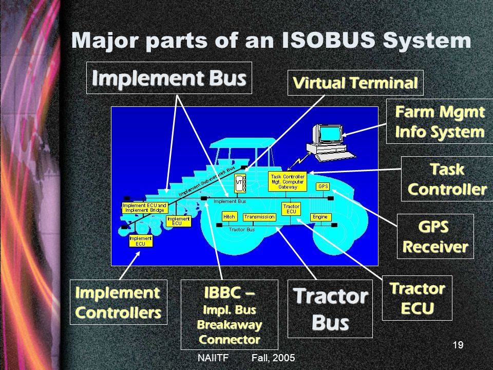 Major parts of an ISOBUS System