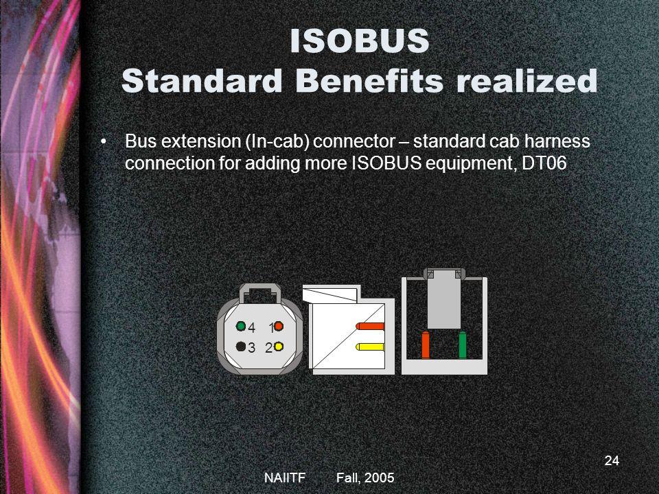 ISOBUS Standard Benefits realized