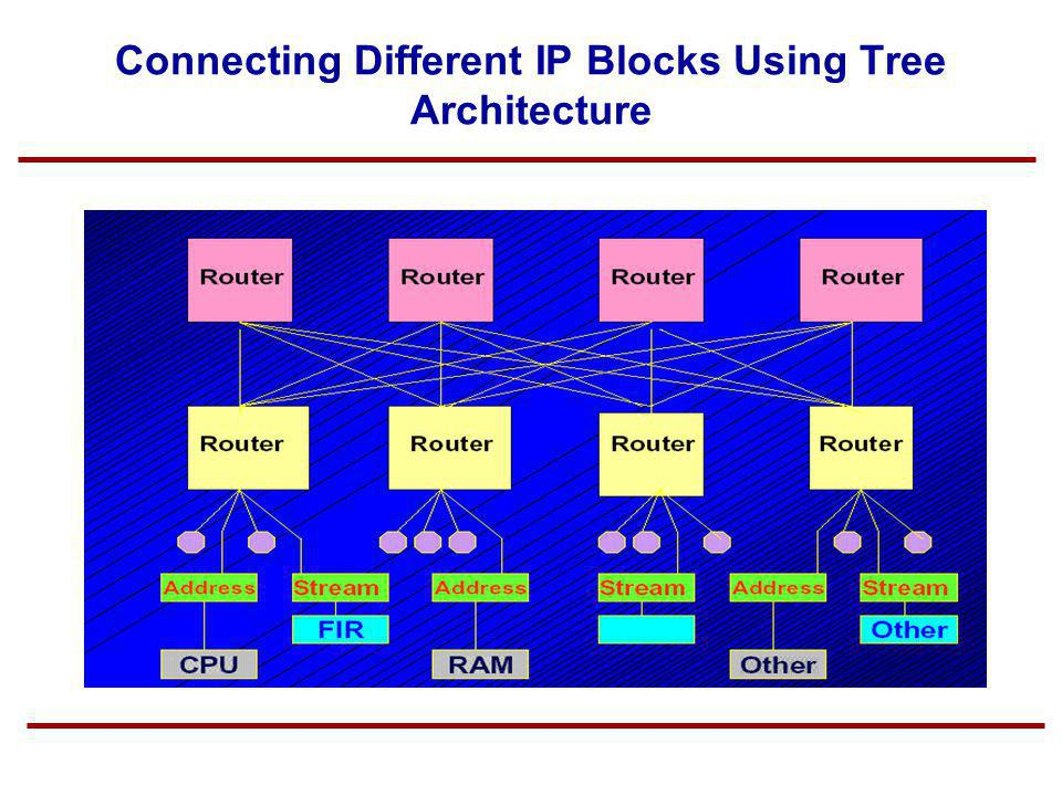 Connecting Different IP Blocks Using Tree Architecture