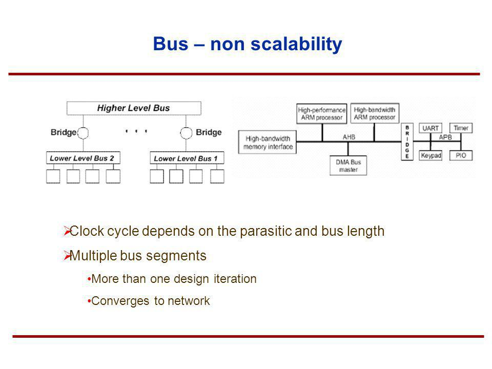 Bus – non scalability Clock cycle depends on the parasitic and bus length. Multiple bus segments. More than one design iteration.