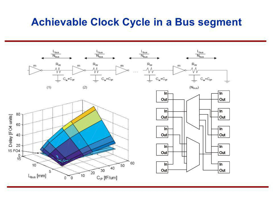 Achievable Clock Cycle in a Bus segment