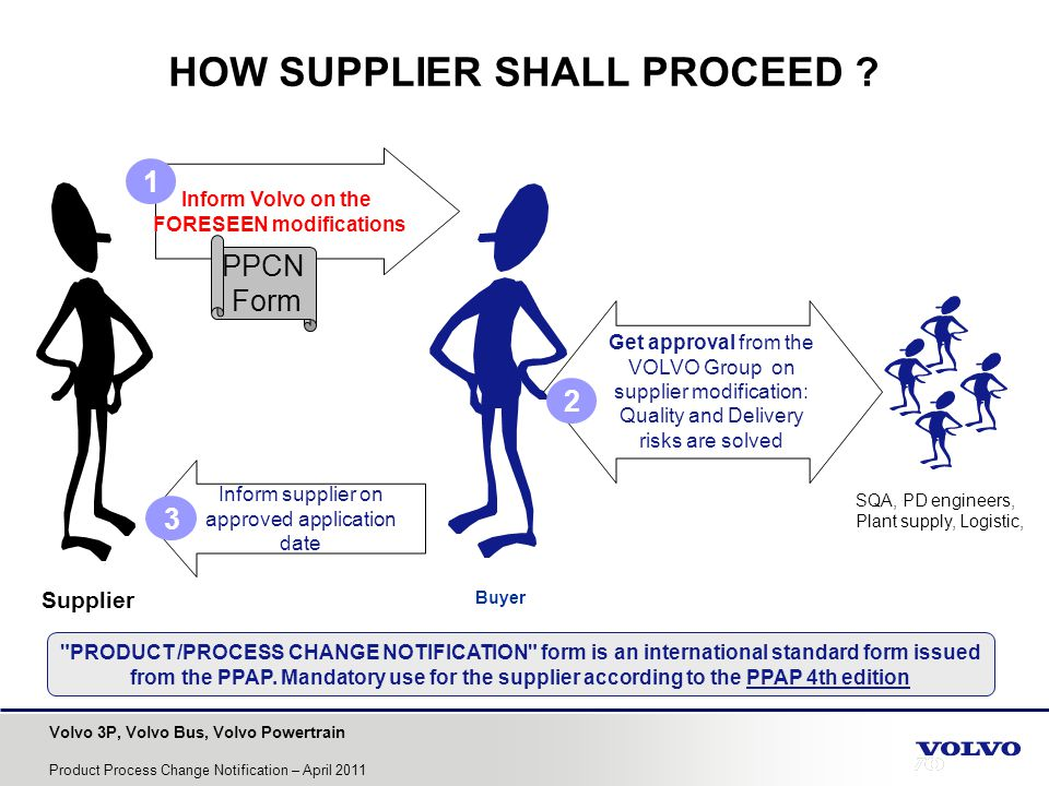 HOW SUPPLIER SHALL PROCEED