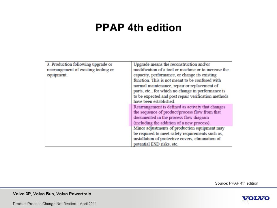 PPAP 4th edition Source: PPAP 4th edition