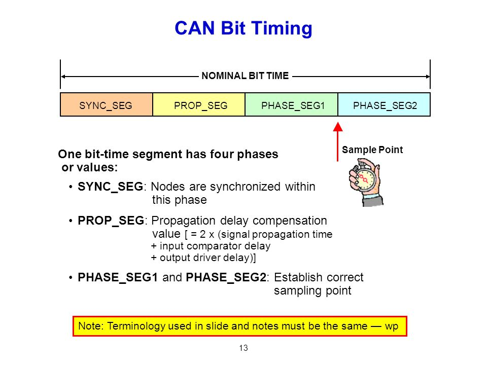 CAN Bit Timing One bit-time segment has four phases or values: