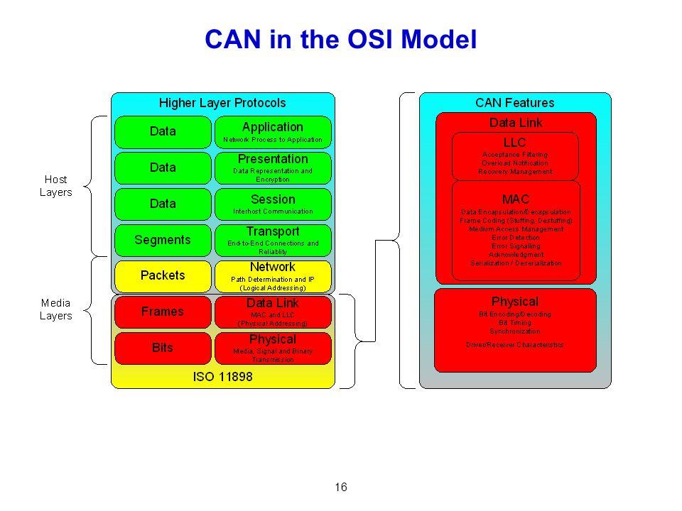 CAN in the OSI Model
