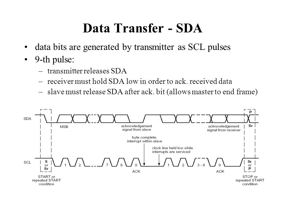 Data Transfer - SDA data bits are generated by transmitter as SCL pulses. 9-th pulse: transmitter releases SDA.