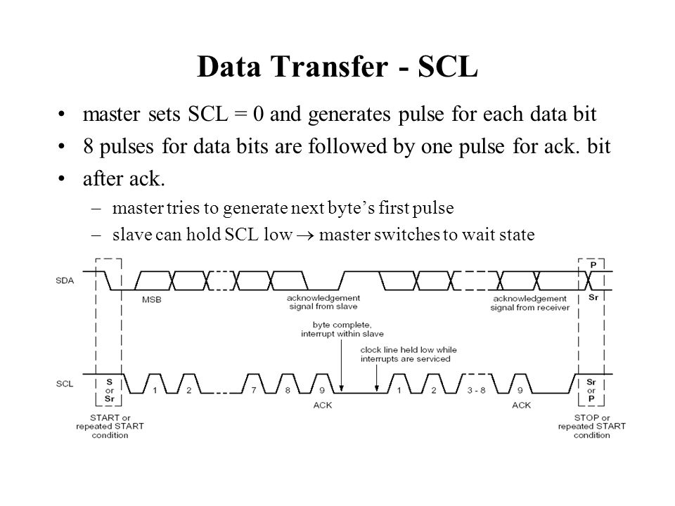 Data Transfer - SCL master sets SCL = 0 and generates pulse for each data bit. 8 pulses for data bits are followed by one pulse for ack. bit.