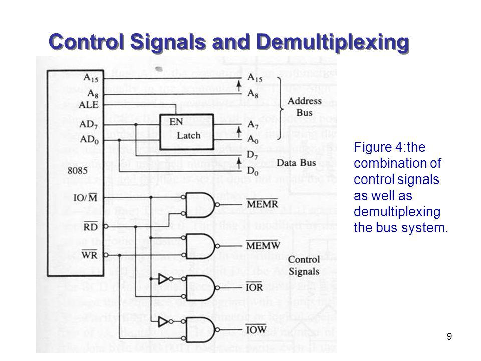 Control Signals and Demultiplexing