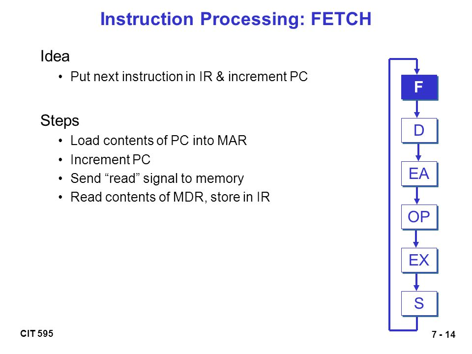 Instruction Processing: FETCH