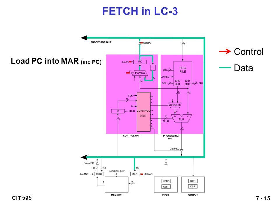 FETCH in LC-3 Control Load PC into MAR (inc PC) Data CONTROL UNIT