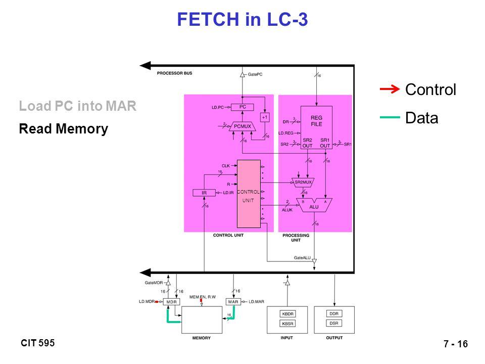 FETCH in LC-3 Control Load PC into MAR Data Read Memory CONTROL UNIT
