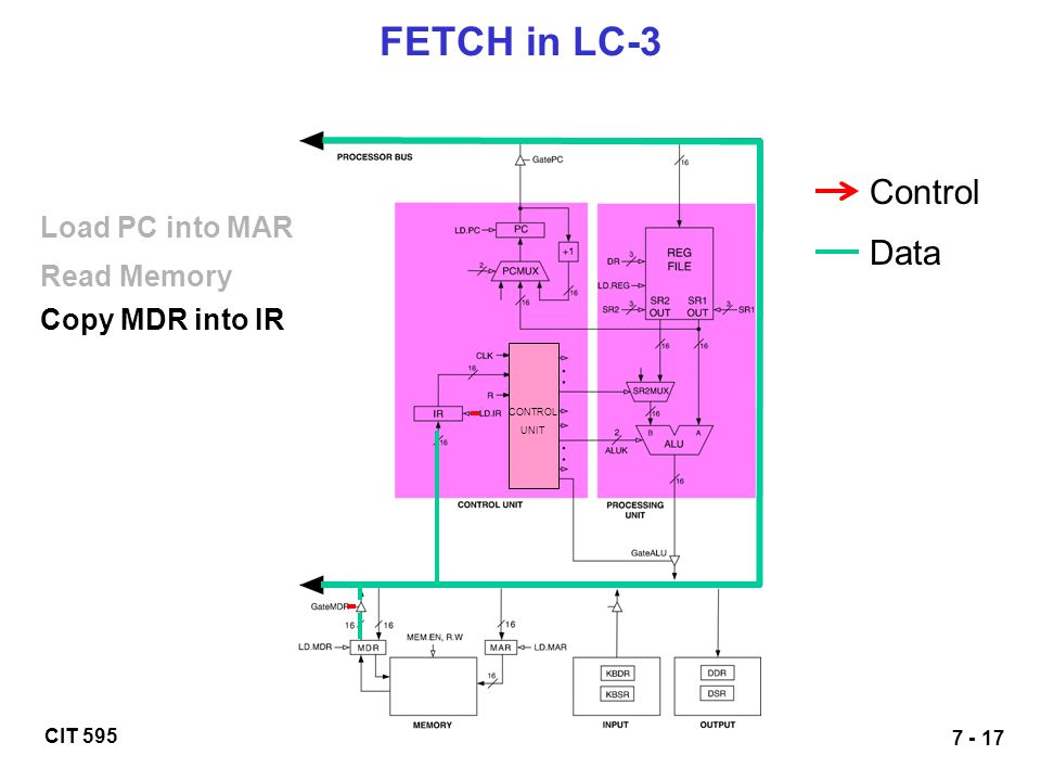 FETCH in LC-3 Control Data Load PC into MAR Read Memory