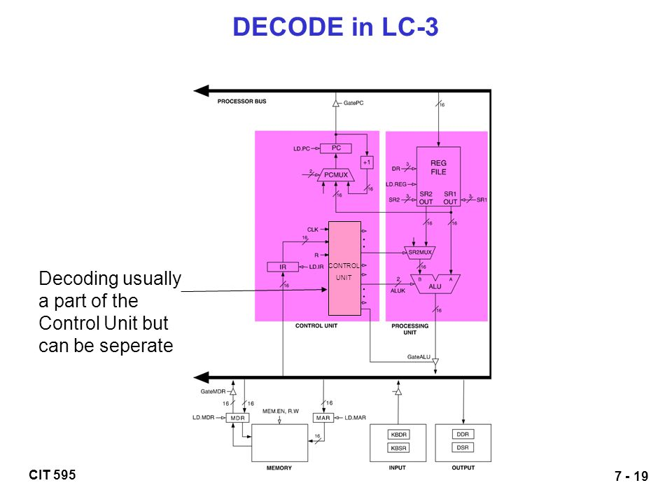 DECODE in LC-3 CONTROL UNIT Decoding usually a part of the Control Unit but can be seperate