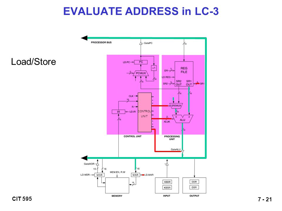 EVALUATE ADDRESS in LC-3