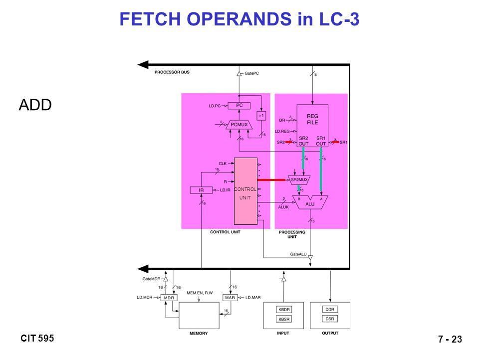 FETCH OPERANDS in LC-3 ADD CONTROL UNIT