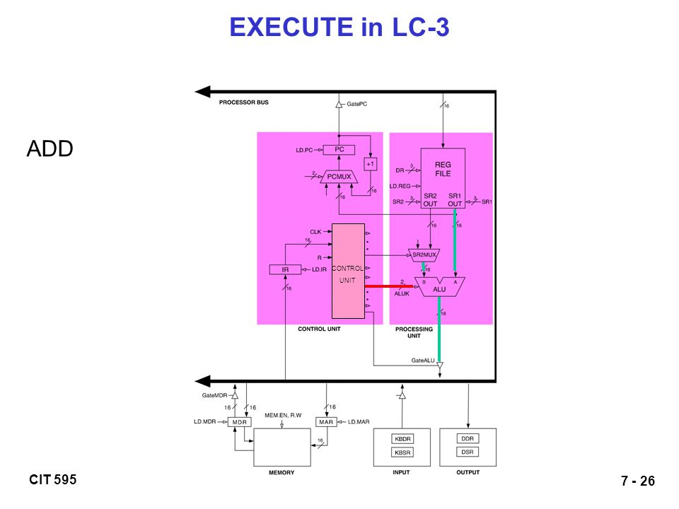 EXECUTE in LC-3 ADD CONTROL UNIT