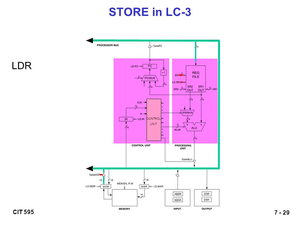 STORE in LC-3 LDR CONTROL UNIT