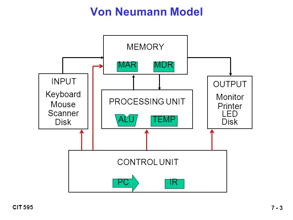Von Neumann Model MEMORY MAR MDR INPUT OUTPUT Keyboard Monitor Mouse