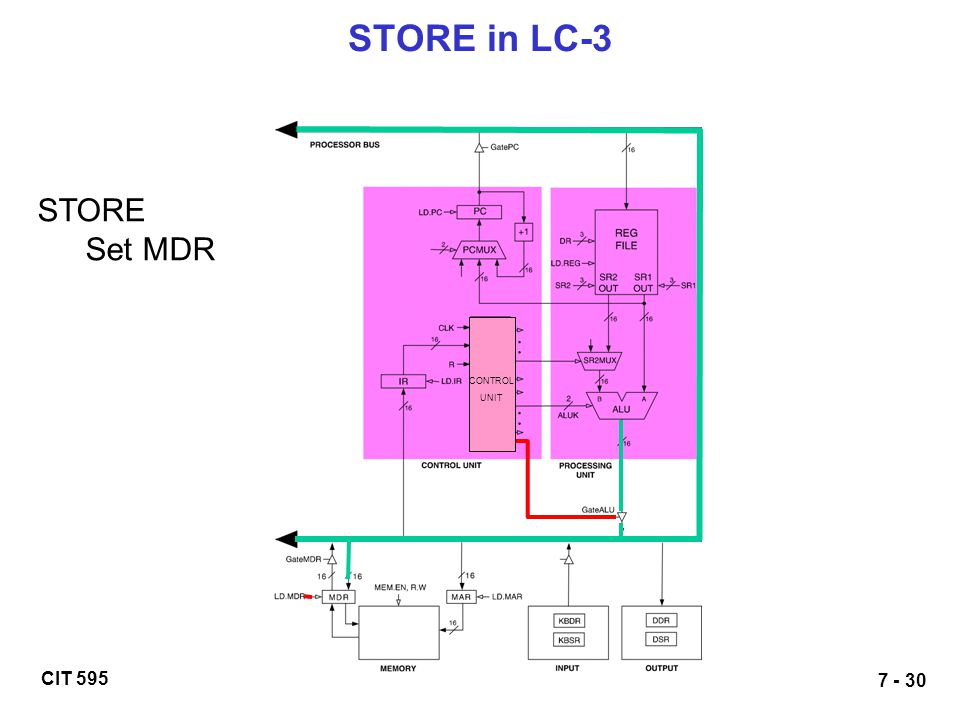 STORE in LC-3 STORE Set MDR CONTROL UNIT