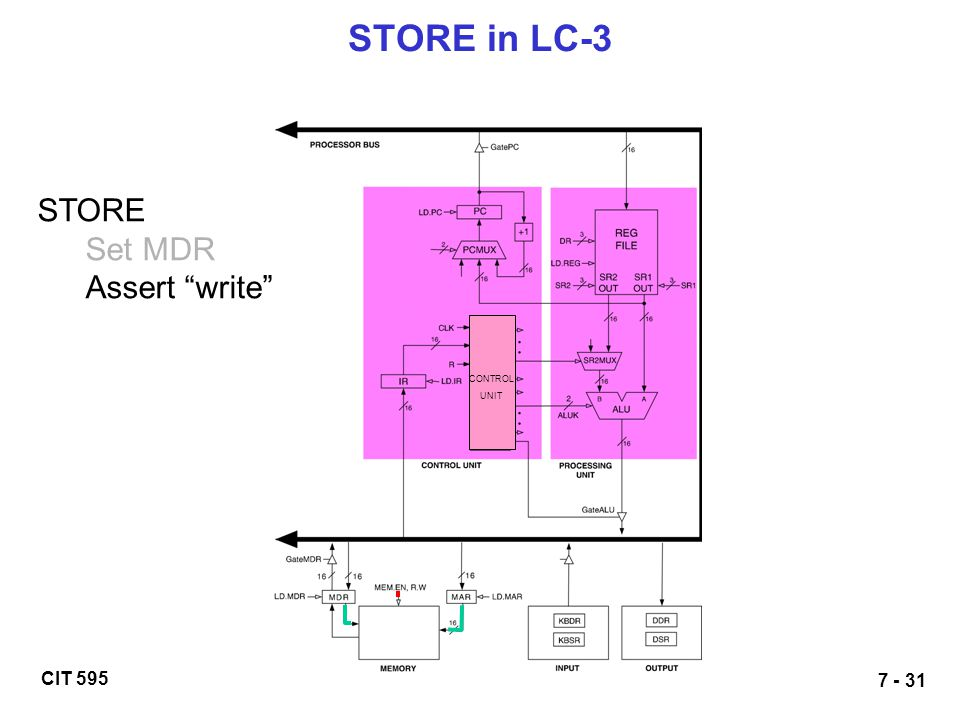 STORE in LC-3 STORE Set MDR Assert write CONTROL UNIT